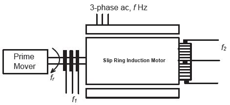 PI VOLTAGE CONTROL TECHNIQUE FOR 3 PHASE INDUUCTION MOTOR