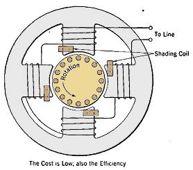 Why the Starting Current of 3 Phase Induction Motor Is